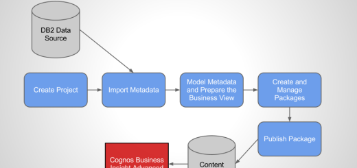 IBM Cognos Framework Manager